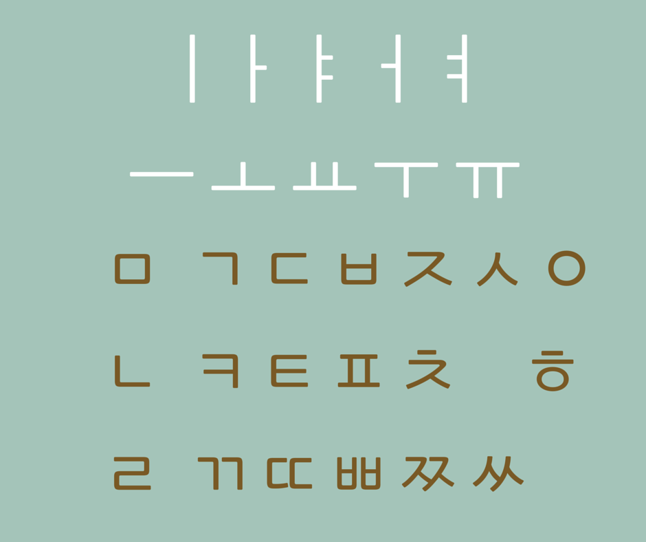 Koreanisch Lernen: 1. Das Hangul Alphabet - Koreanisch Lernen