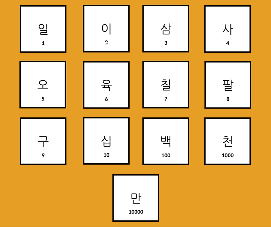 Koreanische Zahlen